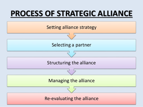 intro strategic assignment Strategic planning in health care introduction strategic planning has remained to be the most important tool that is used in management recent assignments.
